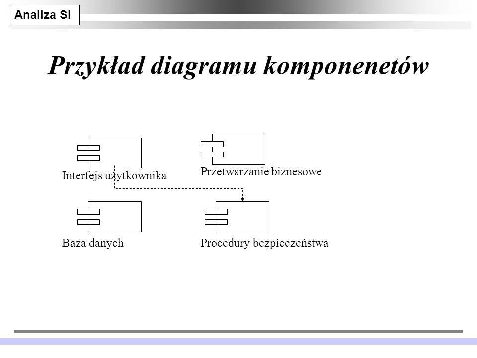 Przykład diagramu komponenetów