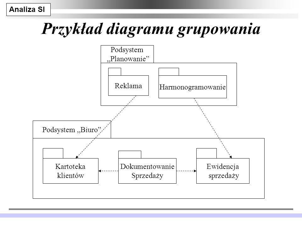 Przykład diagramu grupowania
