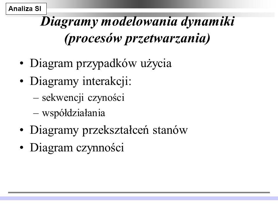 Diagramy modelowania dynamiki (procesów przetwarzania)