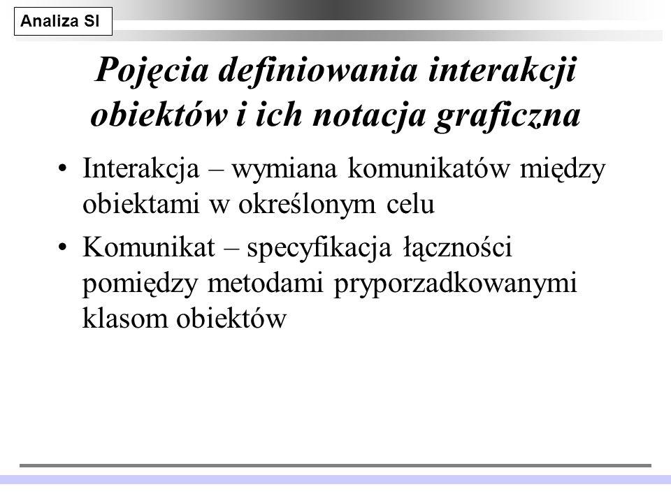 Pojęcia definiowania interakcji obiektów i ich notacja graficzna