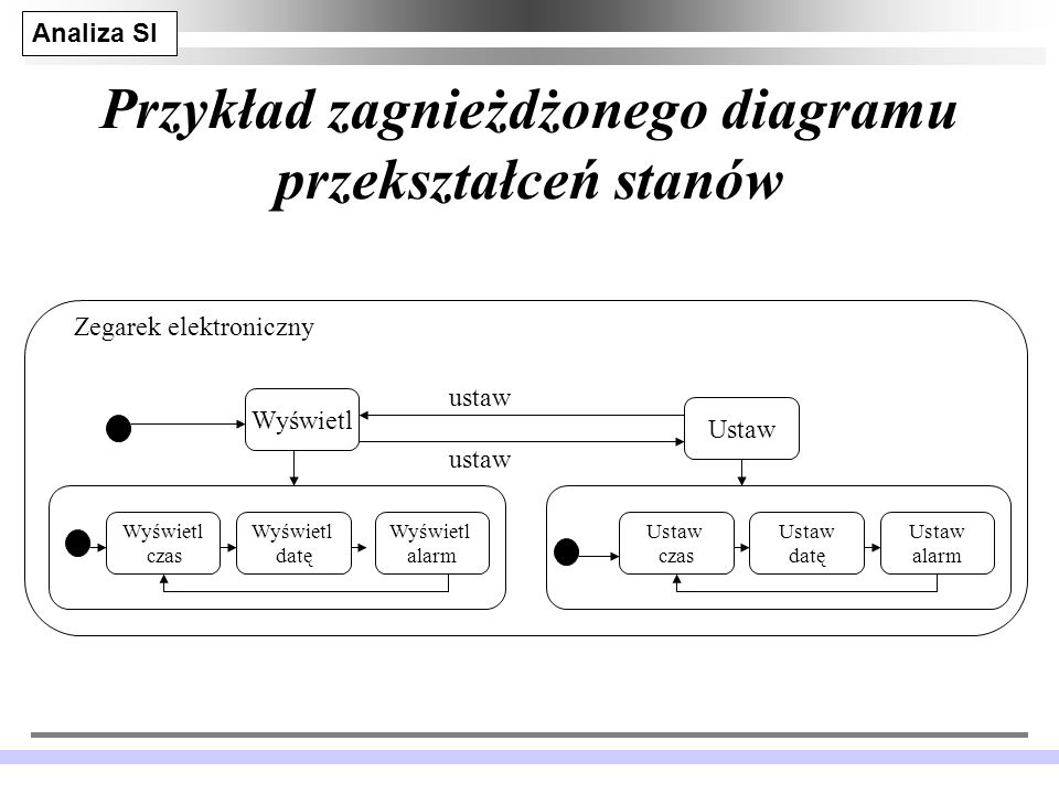 Przykład zagnieżdżonego diagramu przekształceń stanów
