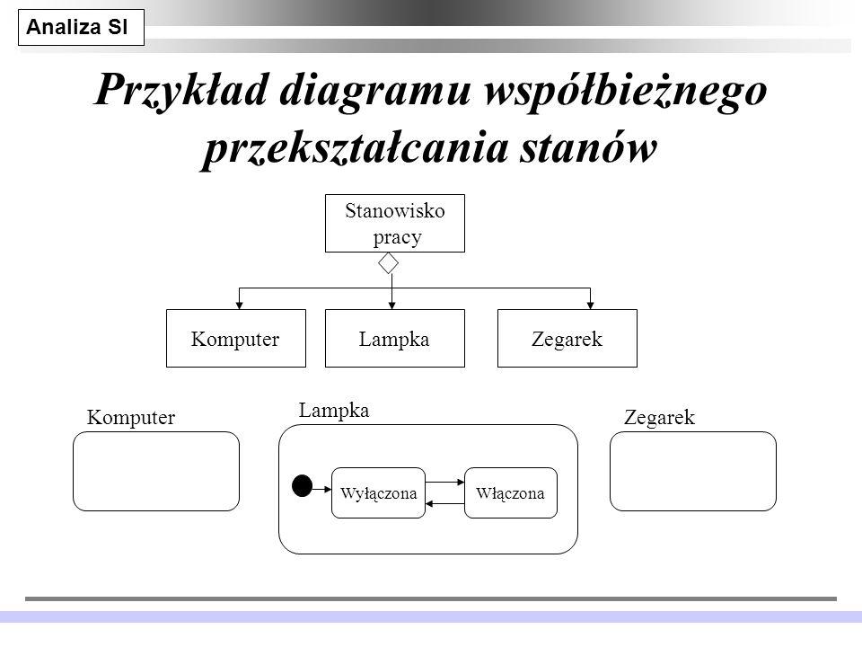 Przykład diagramu współbieżnego przekształcania stanów