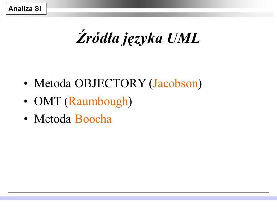 Źródła języka UML Metoda OBJECTORY (Jacobson) OMT (Raumbough)