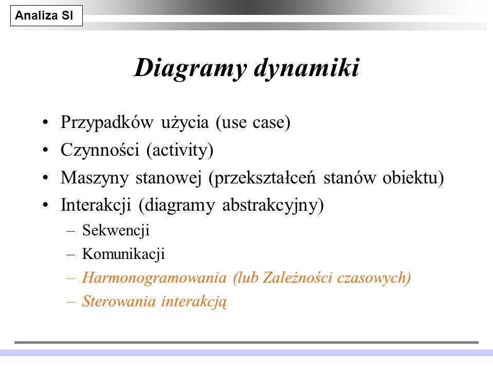Diagramy dynamiki Przypadków użycia (use case) Czynności (activity)
