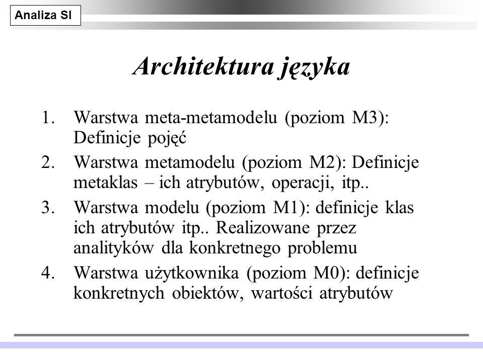 Architektura języka Warstwa meta-metamodelu (poziom M3): Definicje pojęć.