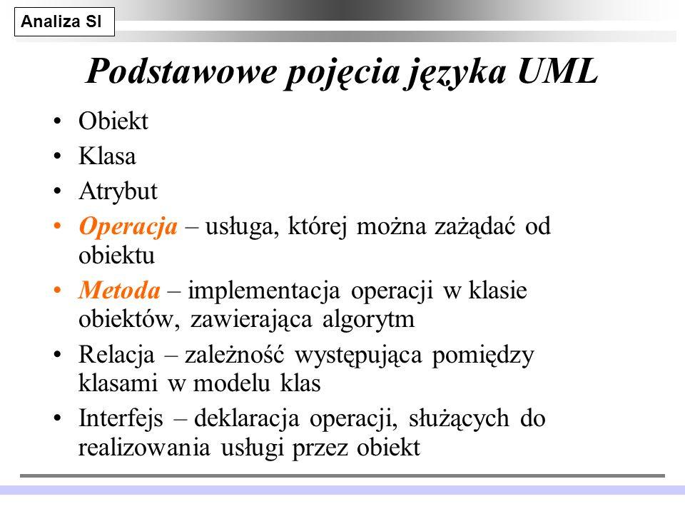 Podstawowe pojęcia języka UML
