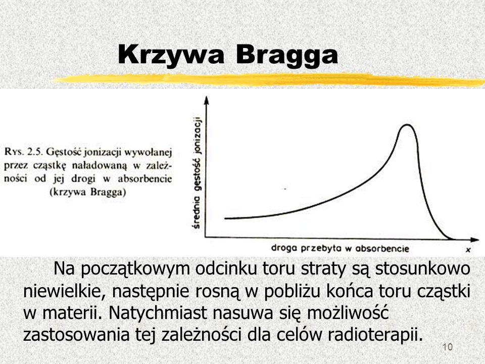 Krzywa Bragga