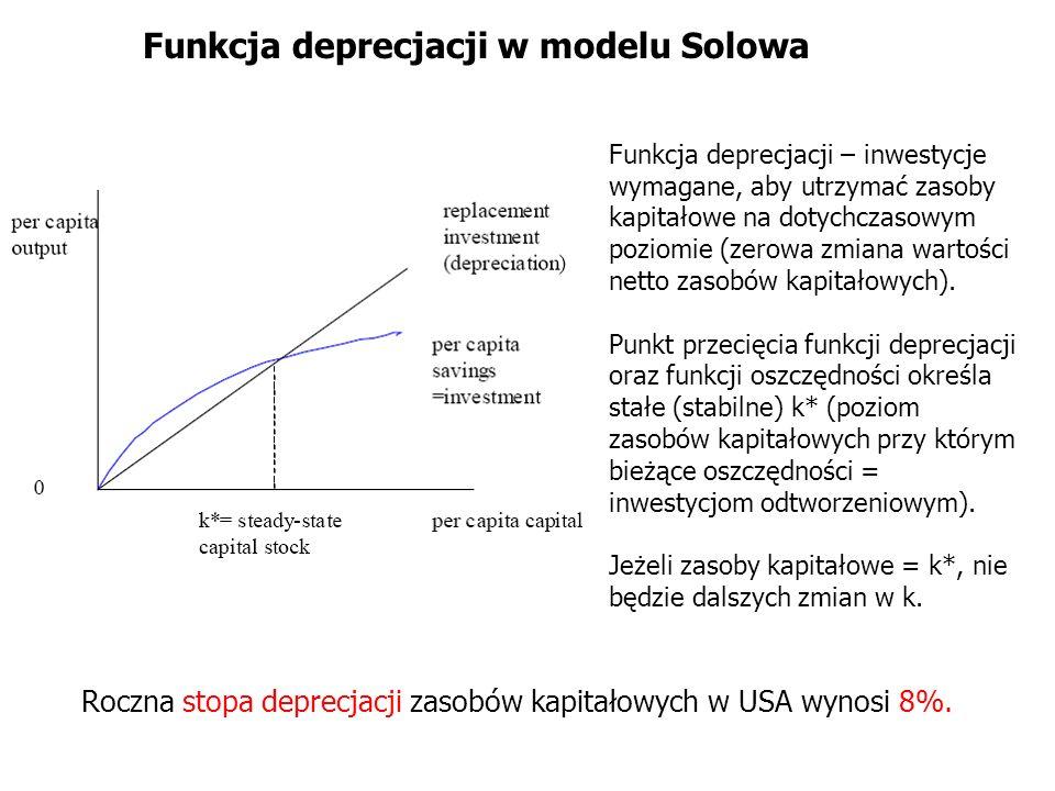 Funkcja deprecjacji w modelu Solowa
