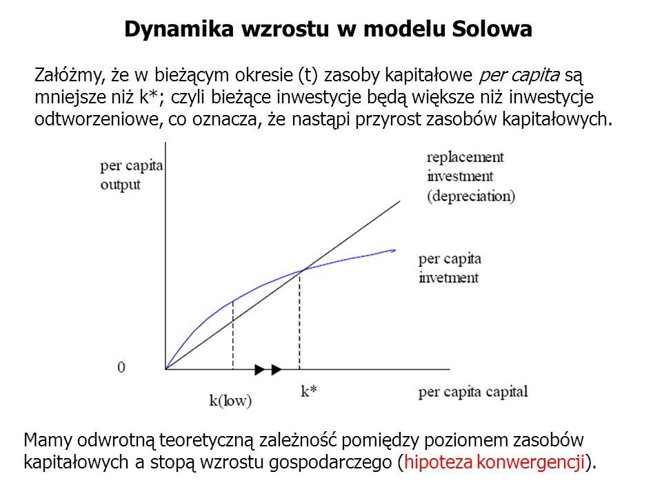 Dynamika wzrostu w modelu Solowa