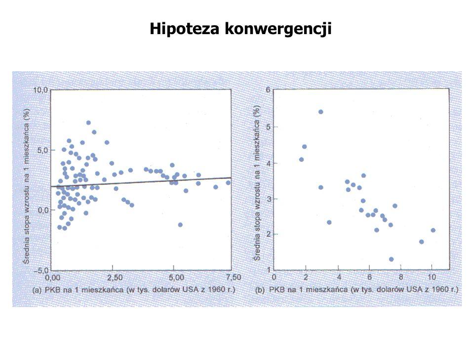 Hipoteza konwergencji