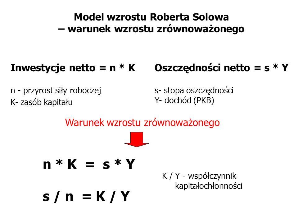 Model wzrostu Roberta Solowa – warunek wzrostu zrównoważonego