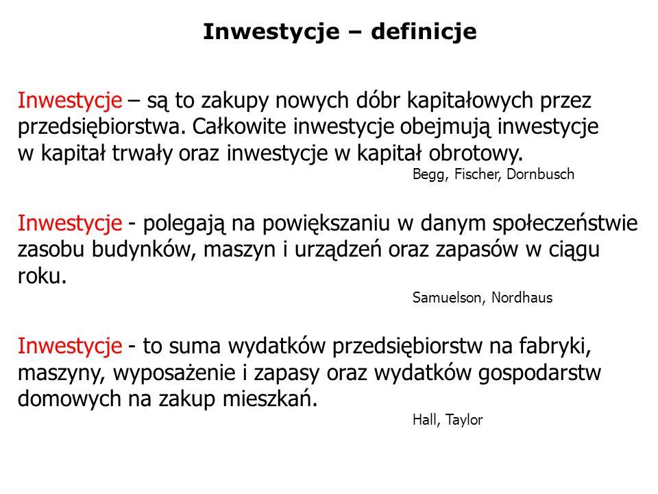 Inwestycje – definicje