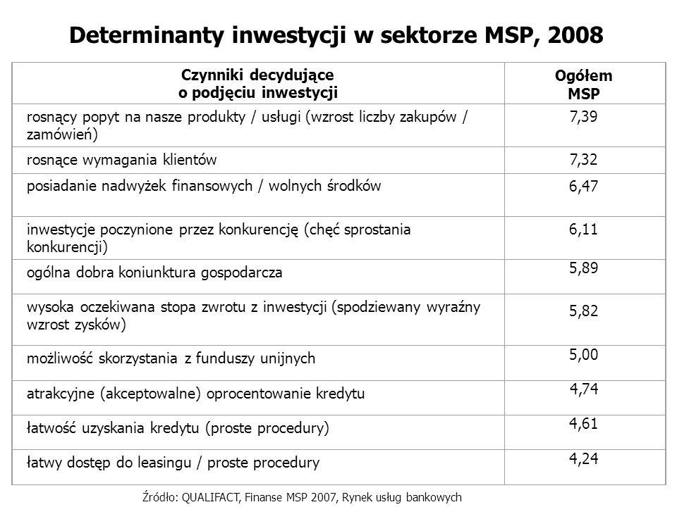 Determinanty inwestycji w sektorze MSP, 2008