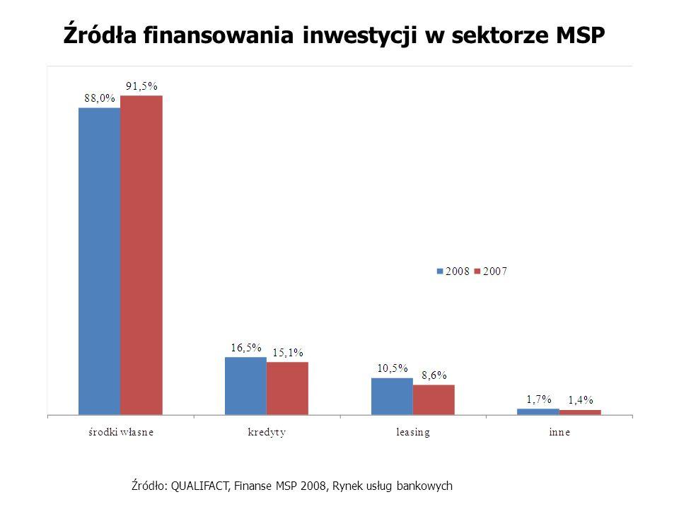 Źródła finansowania inwestycji w sektorze MSP