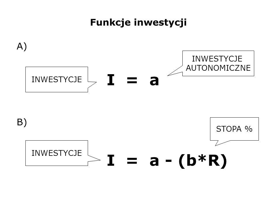 I = a I = a - (b*R) Funkcje inwestycji A) B) INWESTYCJE AUTONOMICZNE