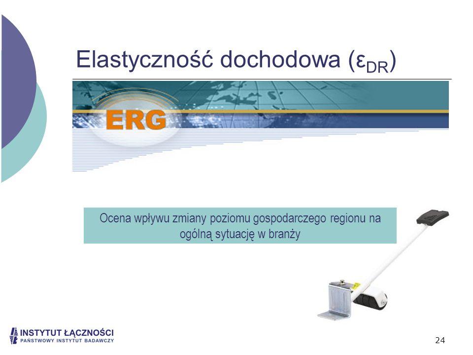 Elastyczność dochodowa (εDR)
