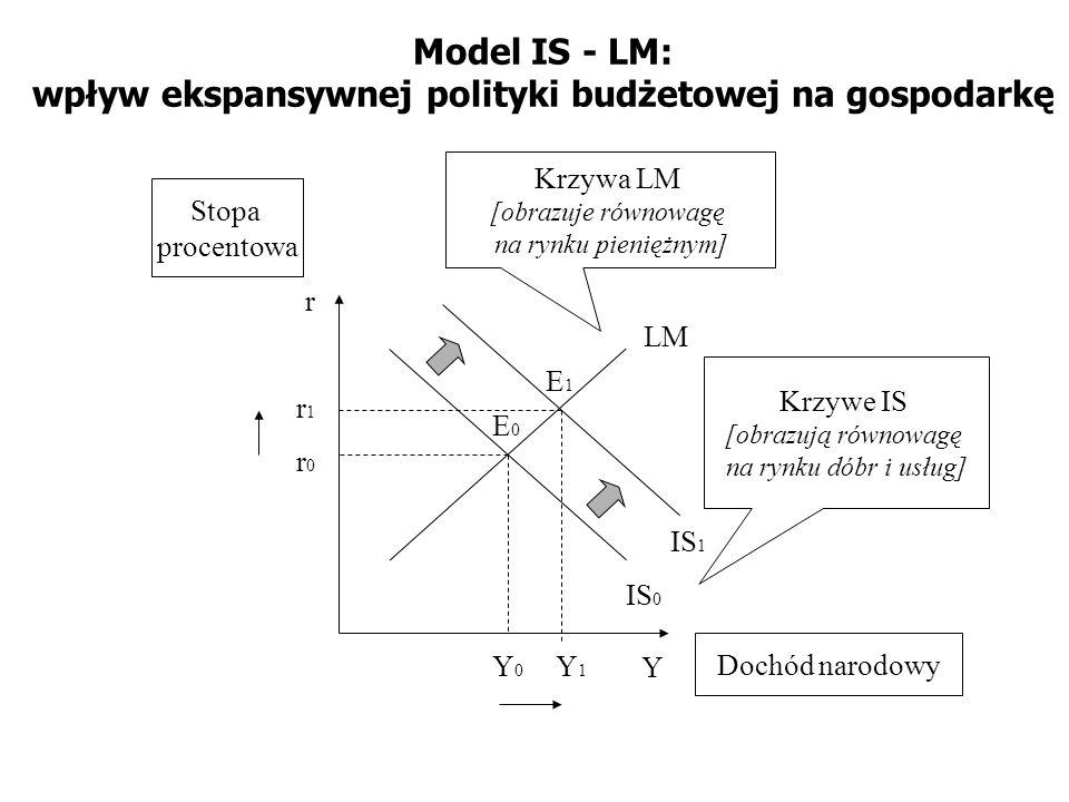 Model IS - LM: wpływ ekspansywnej polityki budżetowej na gospodarkę