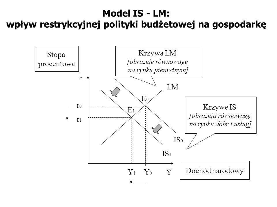 Model IS - LM: wpływ restrykcyjnej polityki budżetowej na gospodarkę