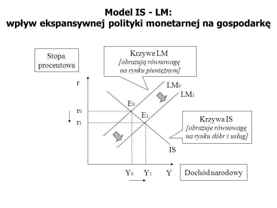 Model IS - LM: wpływ ekspansywnej polityki monetarnej na gospodarkę