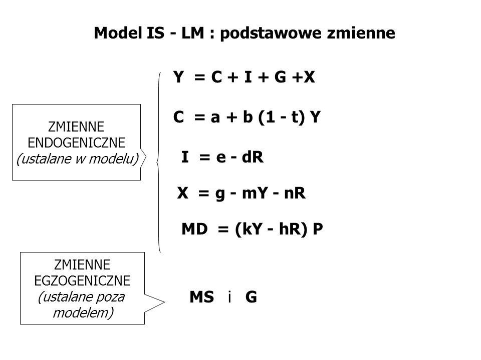 Model IS - LM : podstawowe zmienne