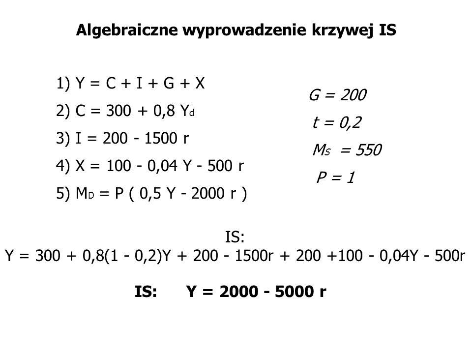 Algebraiczne wyprowadzenie krzywej IS