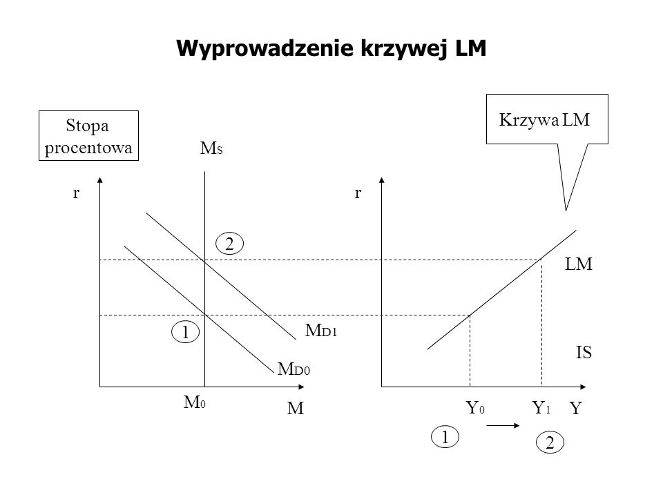 Wyprowadzenie krzywej LM