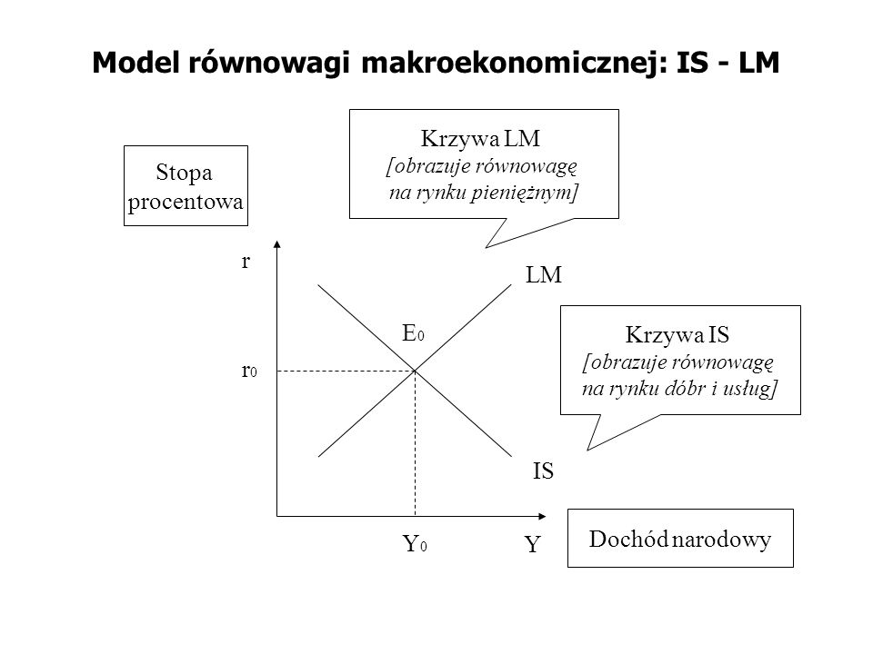 Model równowagi makroekonomicznej: IS - LM