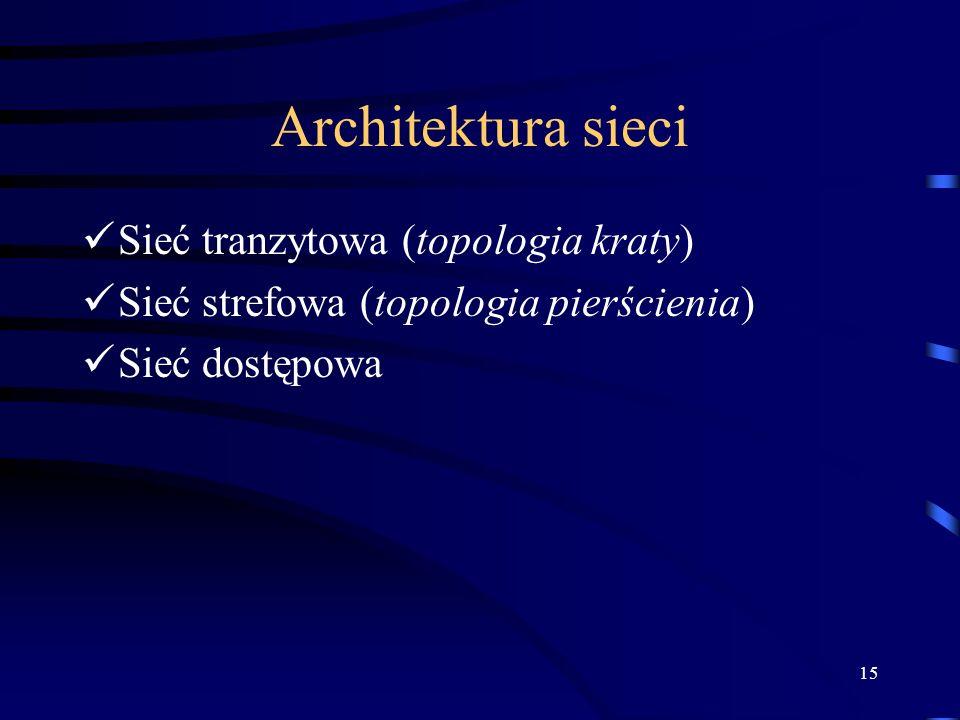 Architektura sieci Sieć tranzytowa (topologia kraty)