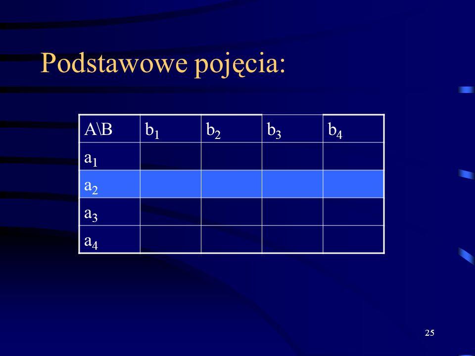 Podstawowe pojęcia: A\B b1 b2 b3 b4 a1 a2 a3 a4