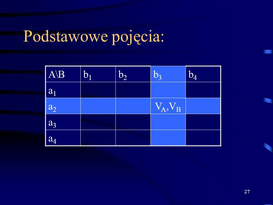 Podstawowe pojęcia: A\B b1 b2 b3 b4 a1 a2 VA,VB a3 a4