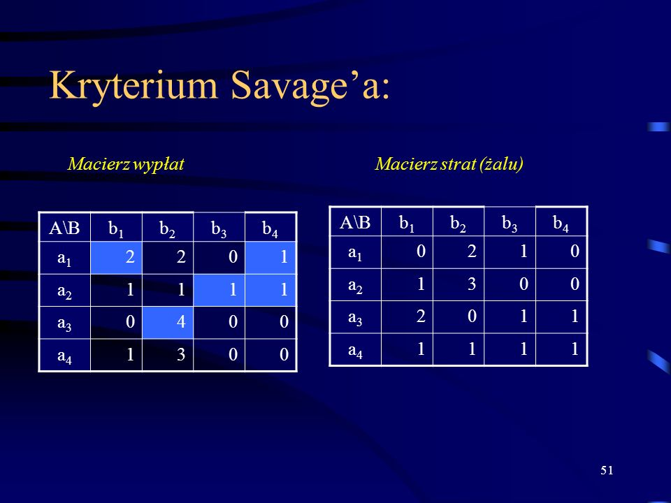 Kryterium Savage'a: Macierz wypłat Macierz strat (żalu) A\B b1 b2 b3