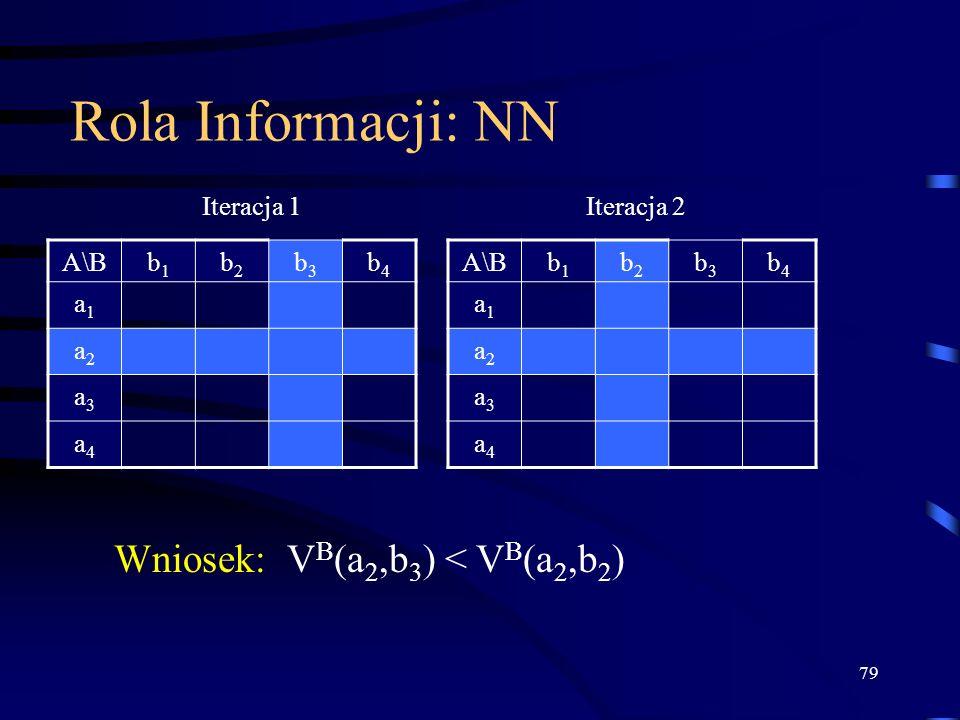 Rola Informacji: NN Wniosek: VB(a2,b3) < VB(a2,b2) Iteracja 1