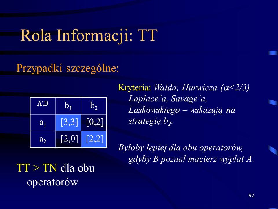 Rola Informacji: TT Przypadki szczególne: