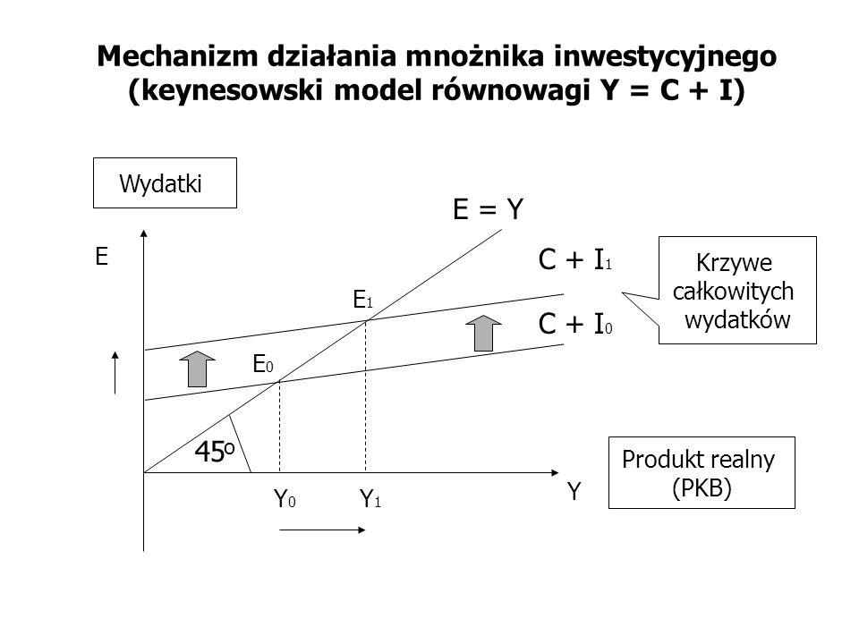 Mechanizm działania mnożnika inwestycyjnego (keynesowski model równowagi Y = C + I)