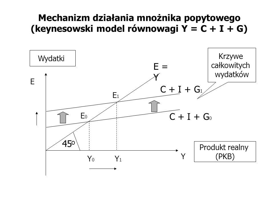 Mechanizm działania mnożnika popytowego (keynesowski model równowagi Y = C + I + G)