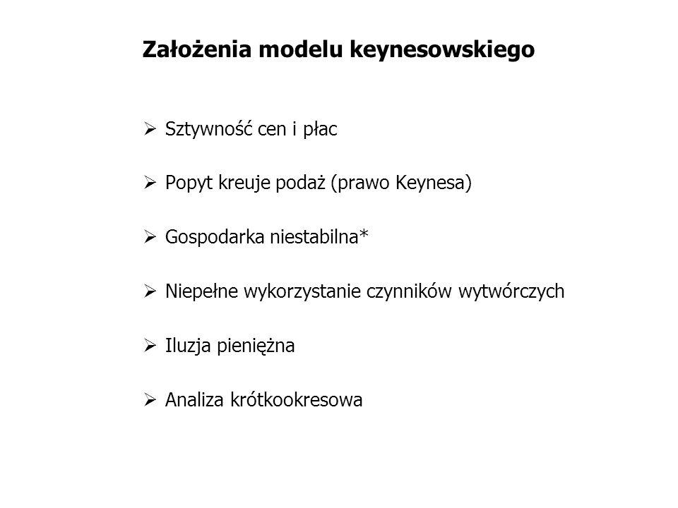 Założenia modelu keynesowskiego