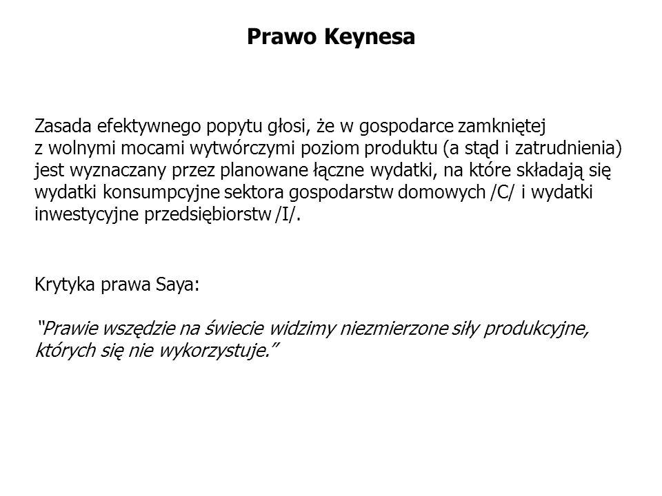 Prawo KeynesaZasada efektywnego popytu głosi, że w gospodarce zamkniętej. z wolnymi mocami wytwórczymi poziom produktu (a stąd i zatrudnienia)