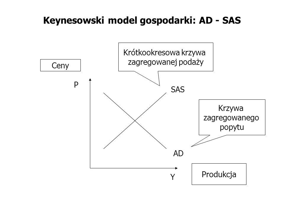 Keynesowski model gospodarki: AD - SAS
