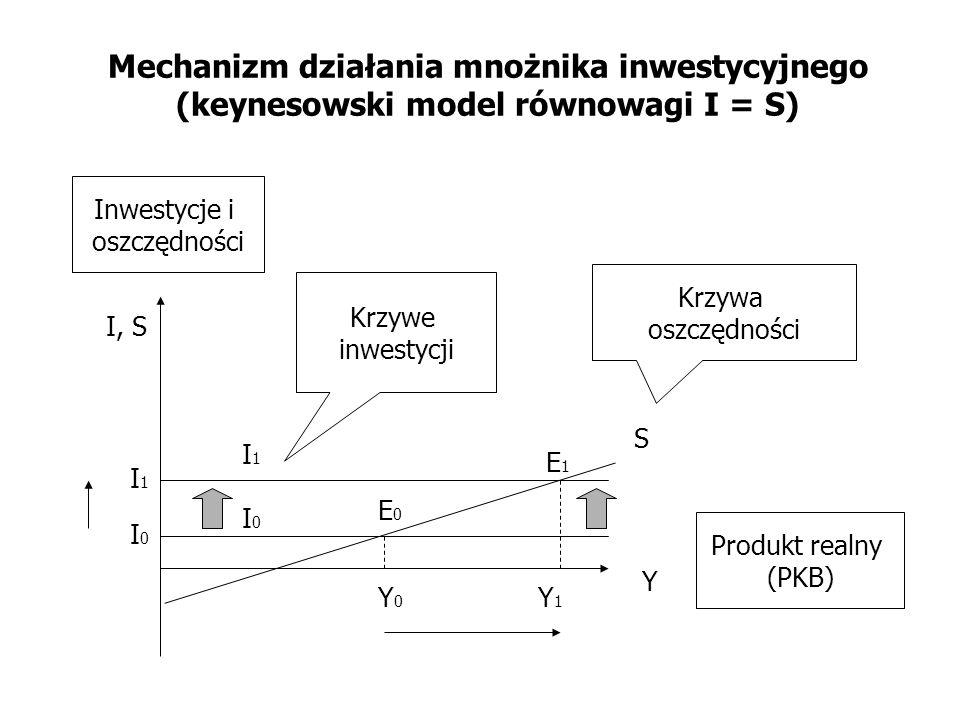 Mechanizm działania mnożnika inwestycyjnego (keynesowski model równowagi I = S)