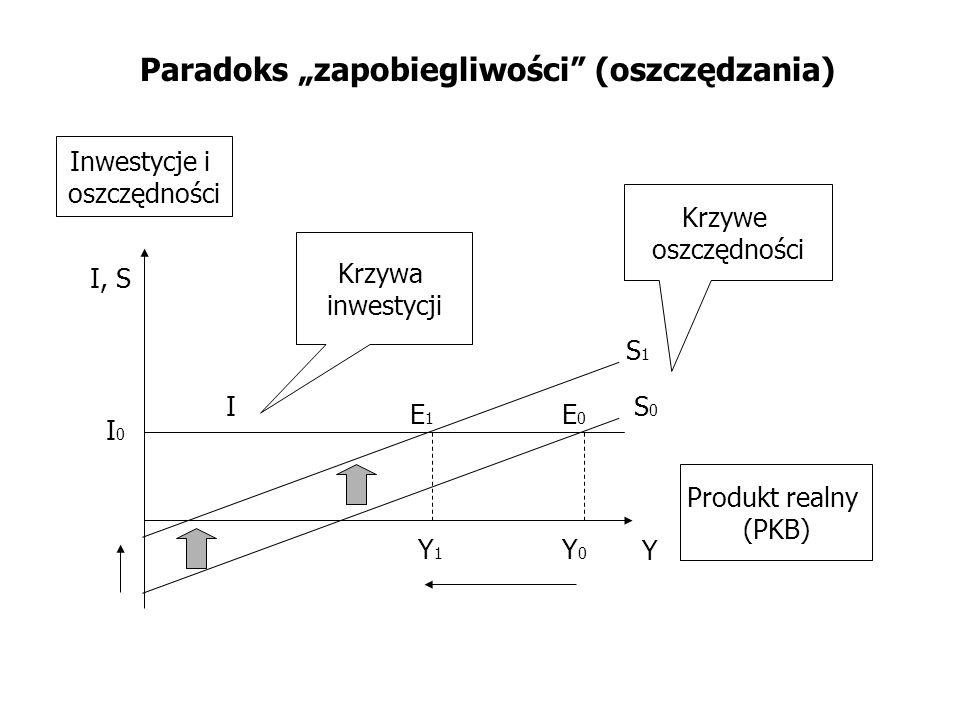 """Paradoks """"zapobiegliwości (oszczędzania)"""