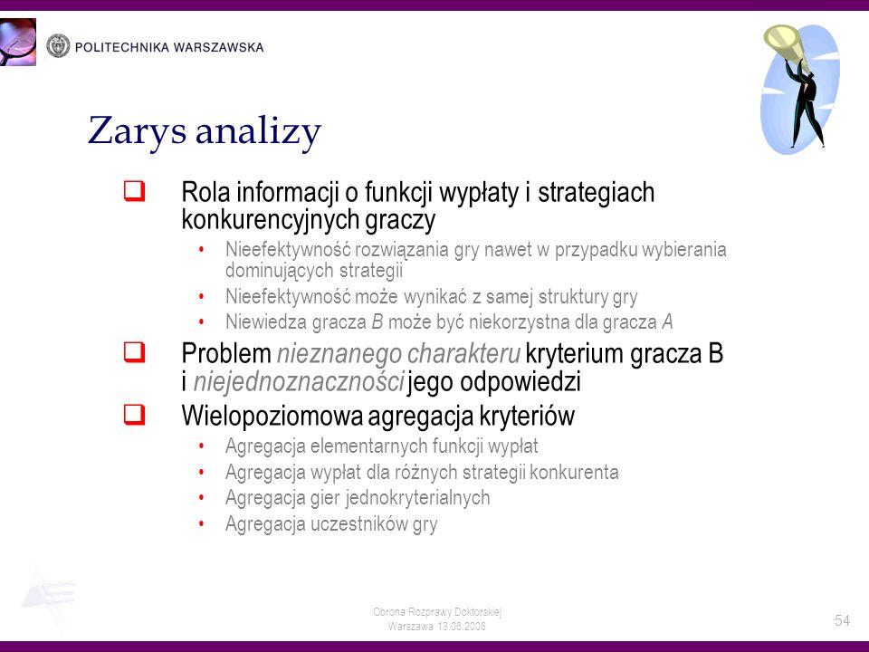 Zarys analizyRola informacji o funkcji wypłaty i strategiach konkurencyjnych graczy.