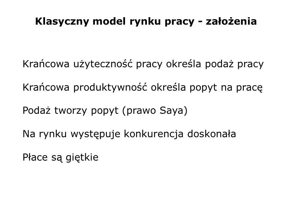 Klasyczny model rynku pracy - założenia