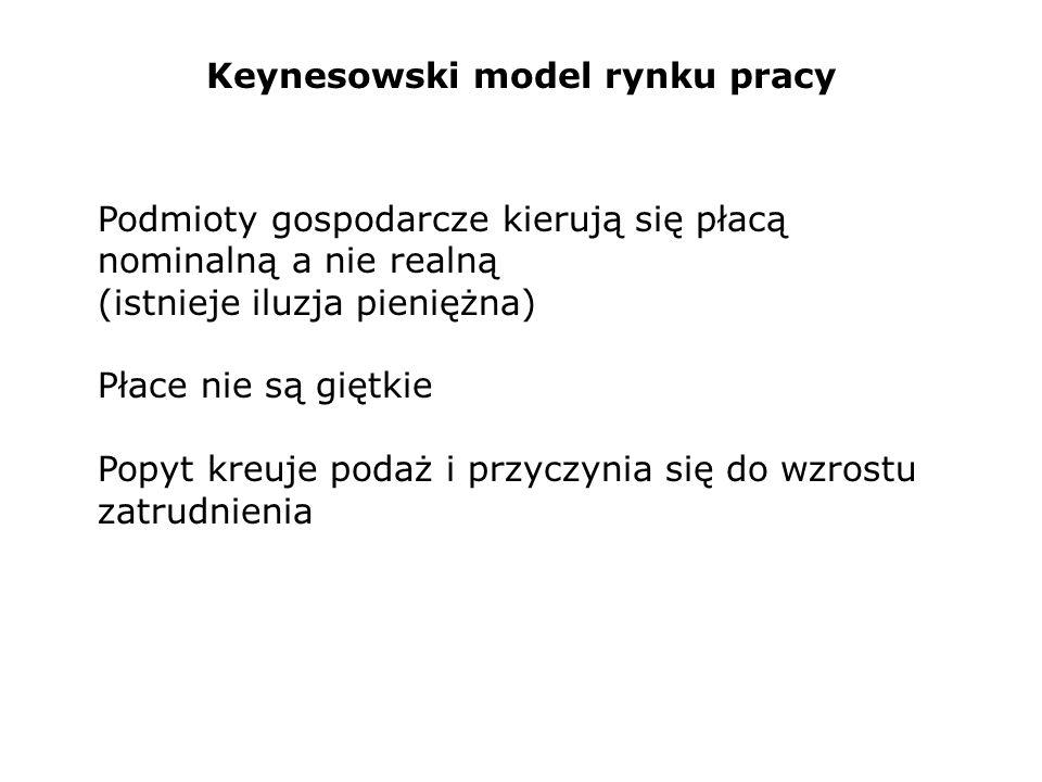 Keynesowski model rynku pracy