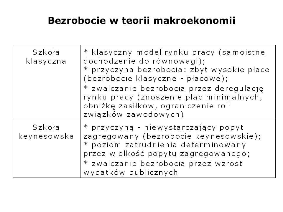 Bezrobocie w teorii makroekonomii