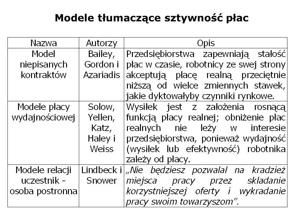 Modele tłumaczące sztywność płac