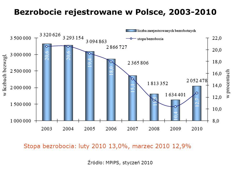 Bezrobocie rejestrowane w Polsce, 2003-2010