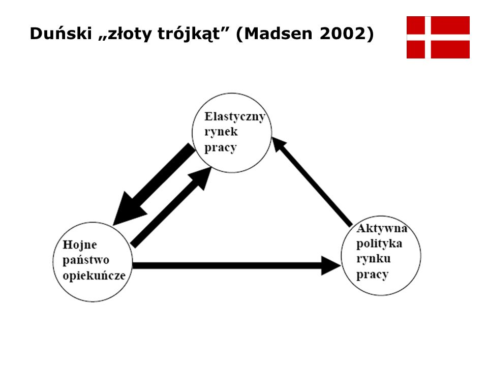 """Duński """"złoty trójkąt (Madsen 2002)"""