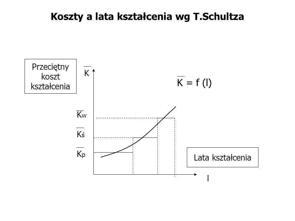 Koszty a lata kształcenia wg T.Schultza