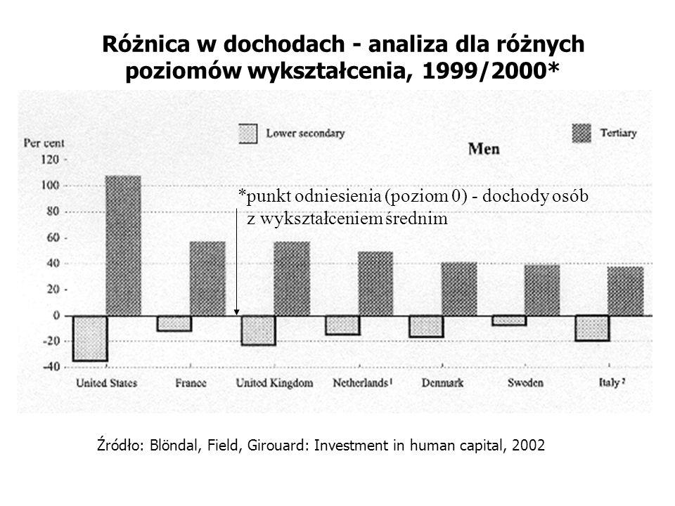Różnica w dochodach - analiza dla różnych poziomów wykształcenia, 1999/2000*