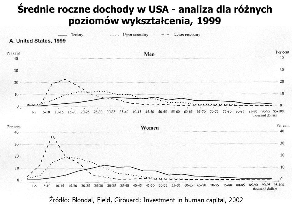 Średnie roczne dochody w USA - analiza dla różnych poziomów wykształcenia, 1999